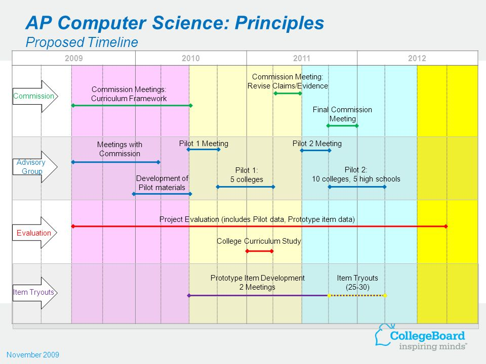 AP Computer Science: Principles Project Overview - ppt download