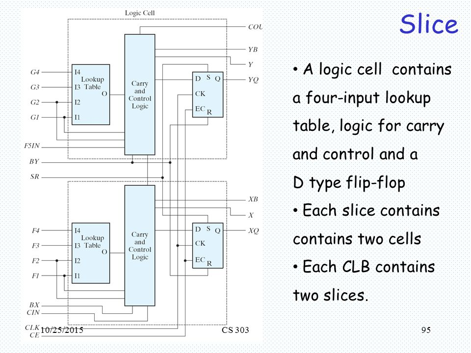 Memory & Programmable Logic - ppt download