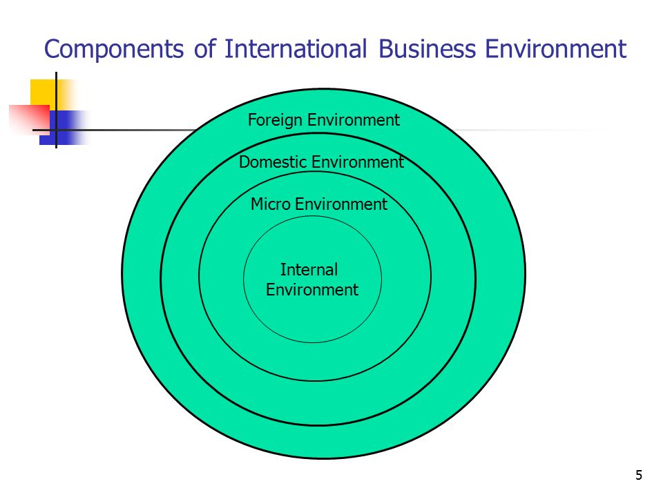 International Business Environment Ppt Video Online Download
