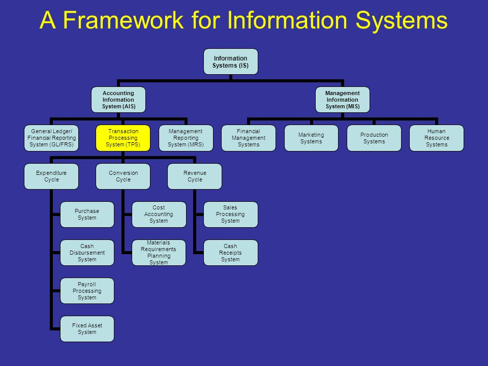 5 A Framework For Information Systems