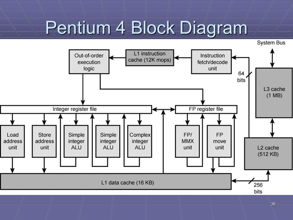 pentium 4 block diagram wiring diagrampentium 4 block diagram wiring diagram panelcache memory ppt video online