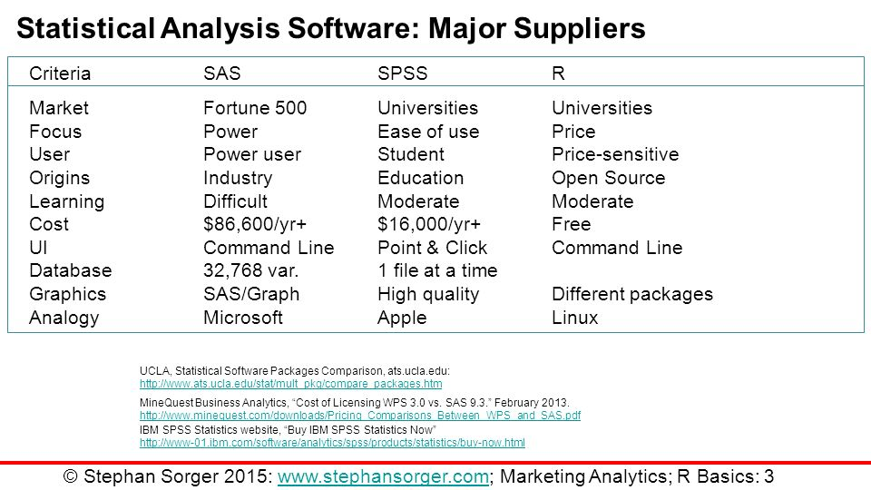 Technology: Statistical Analysis Software & R - ppt video