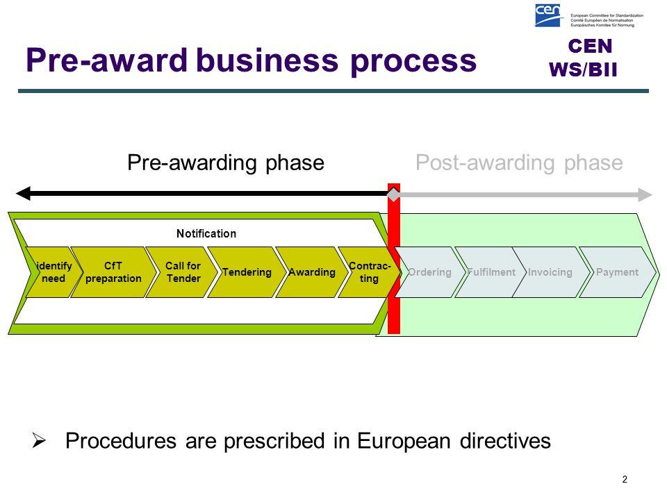 Business Interoperability Interfaces for public procurement