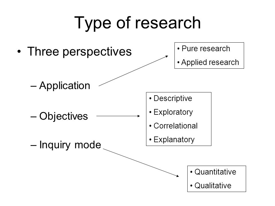Type of research Three perspectives Application Objectives