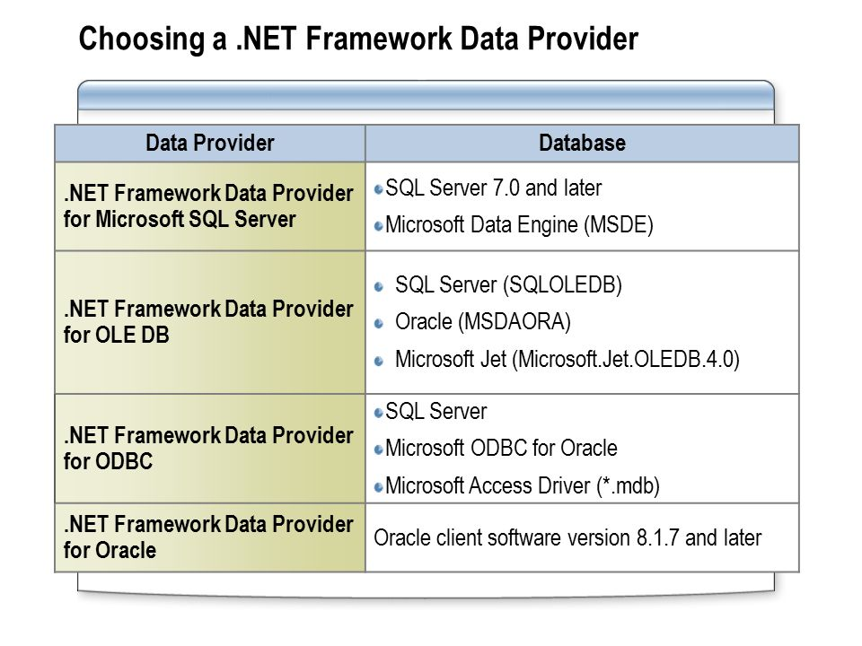 Module 7: Accessing Data by Using ADO NET - ppt video online download