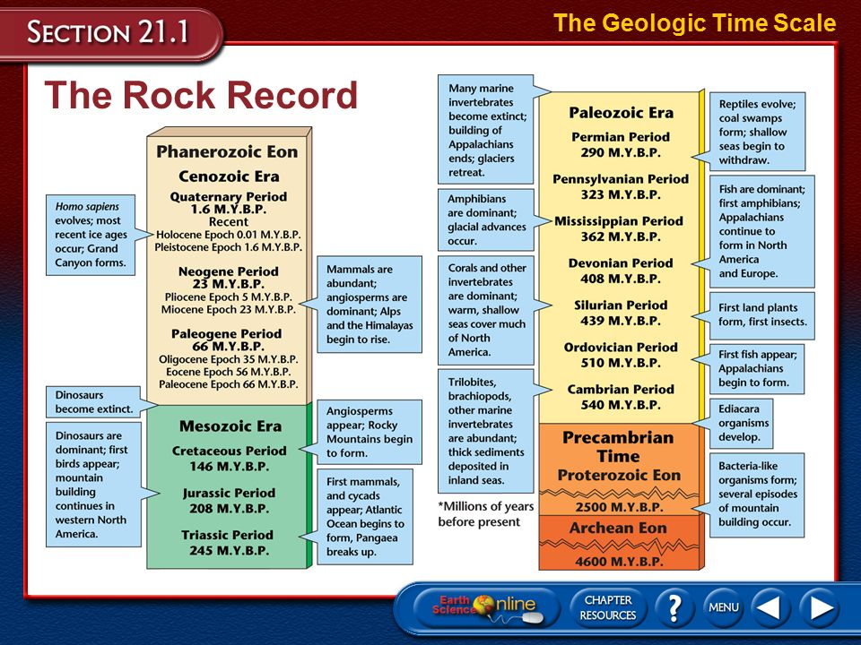 Objectives Vocabulary Describe the geologic time scale. - ppt download