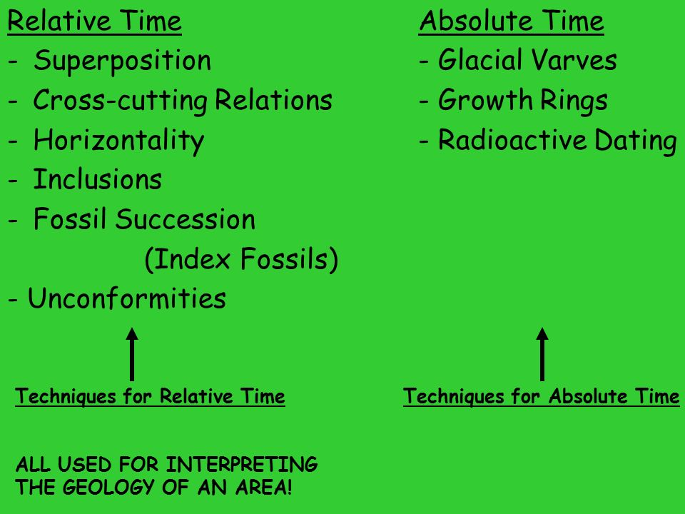 Contrast relative and absolute dating
