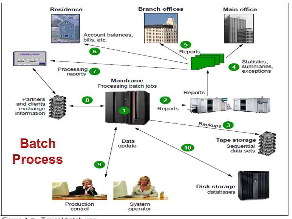 IBM MAINFRAMES CICS Training Class ppt video online download
