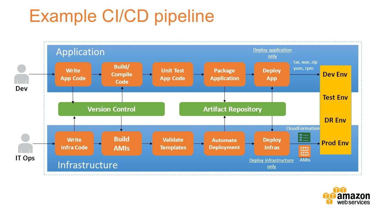 Continuous Delivery On Aws Ppt Download