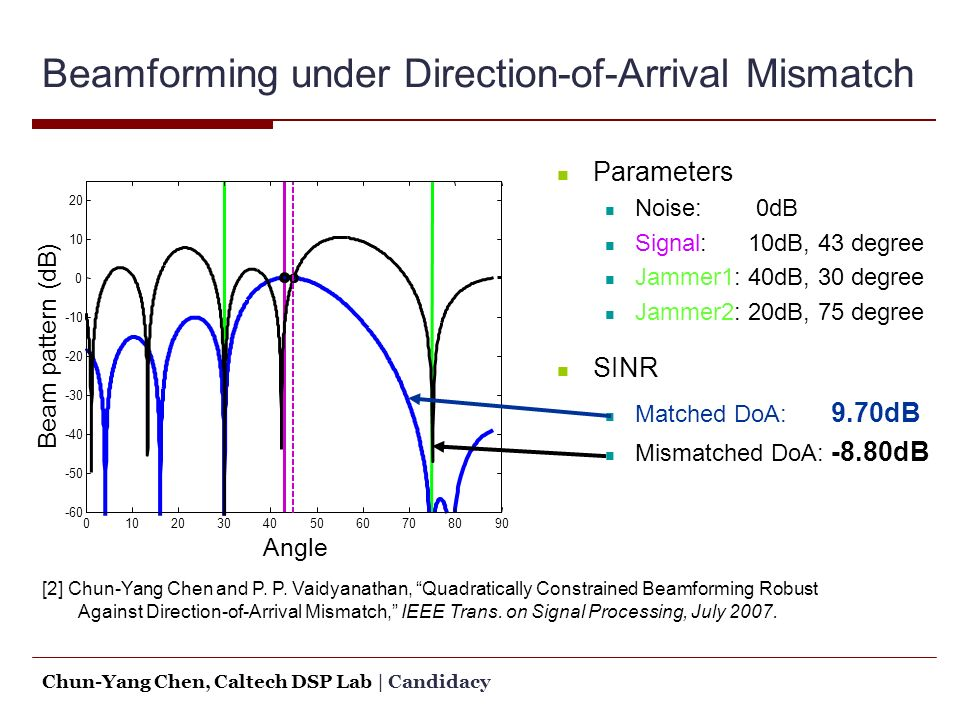 Signal Processing Algorithms for MIMO Radar - ppt download