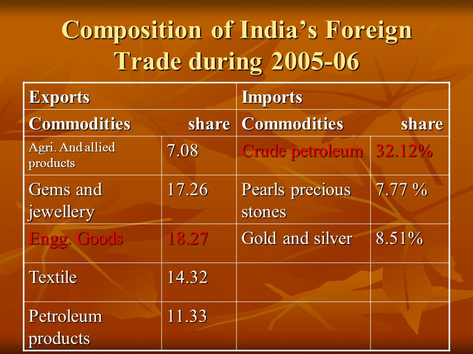 foreign goods in india