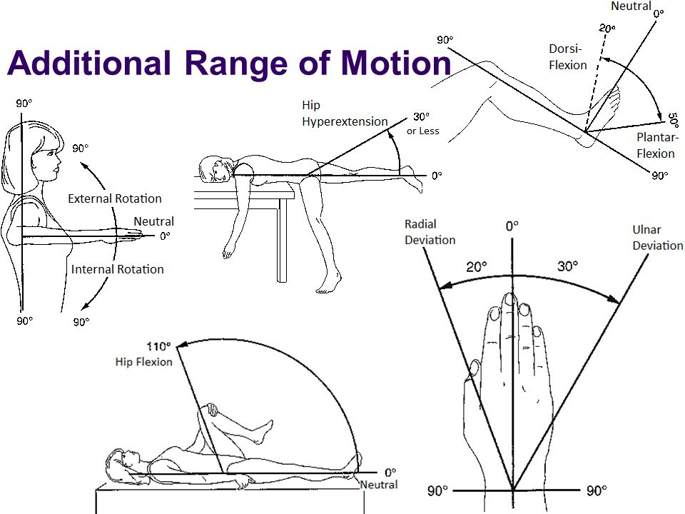 Additional Range of Motion