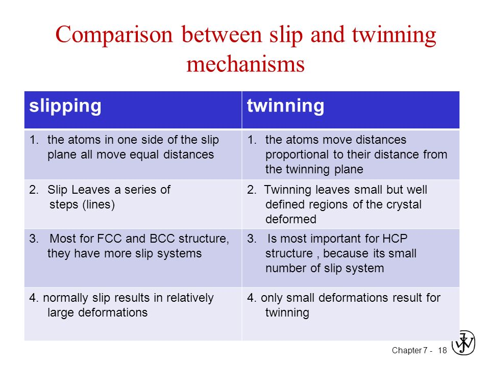 Chapter 7: dislocations & strengthening mechanisms ppt video.