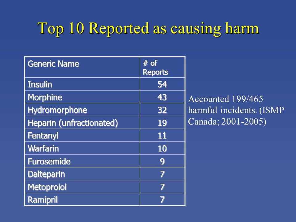Top 10 Reported as causing harm