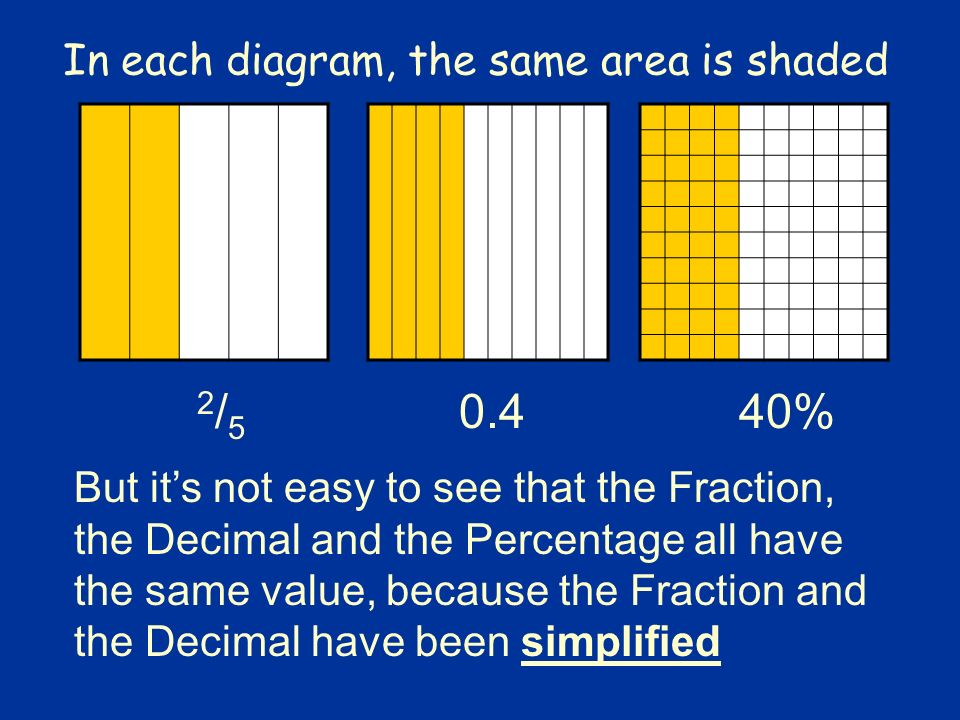 Fractions Decimals And Percentages Ppt Download