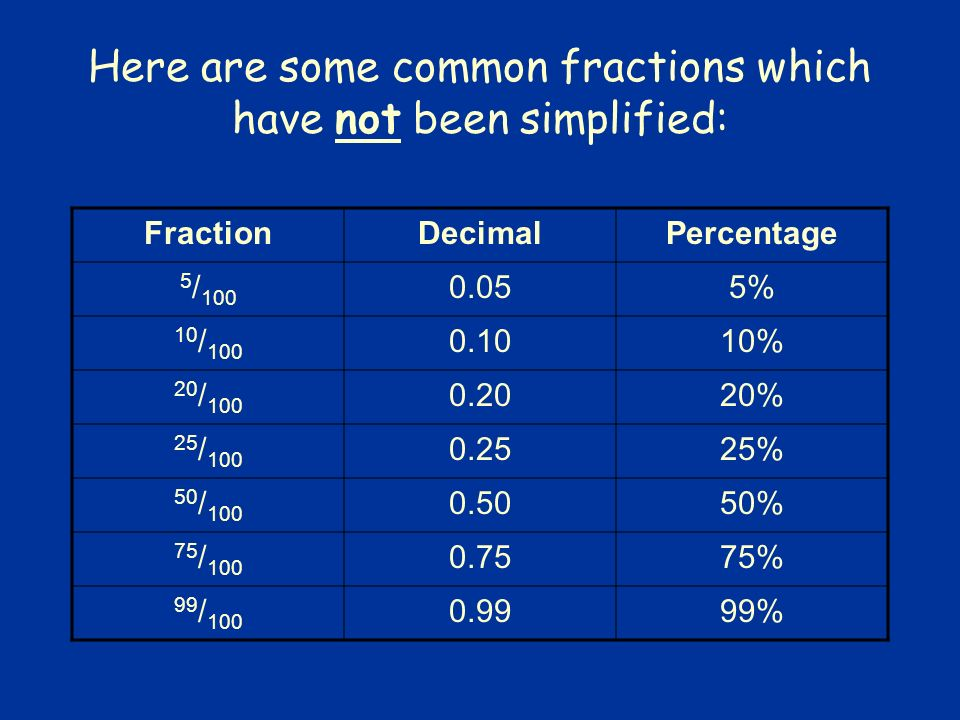 Here Are Some Common Fractions Which Have Not Been Simplified