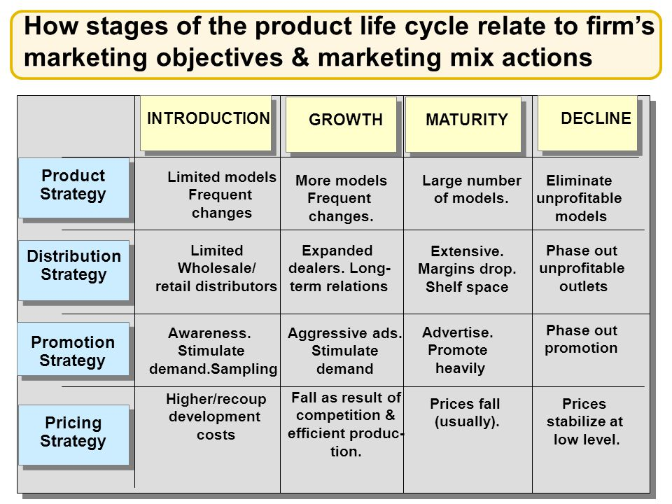 the stages of product life cycle marketing essay Your small business marketing strategy must include a product life cycle review   typically these life-cycles move through four stages: entry or introduction.