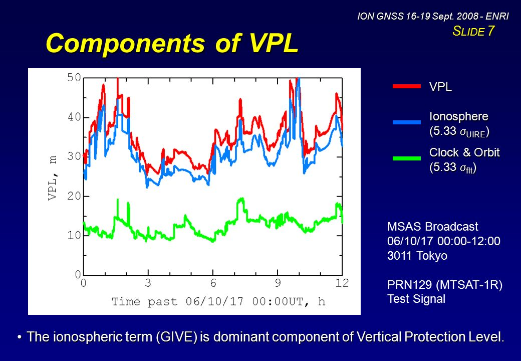 Ionosphere Term: GIVE Ionospheric component: GIVE: