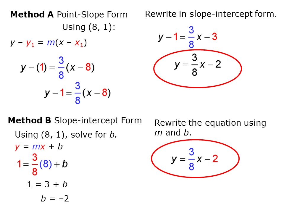 slope intercept form how to solve for b  Ex 6: Write the equation of the graphed line in slope ...