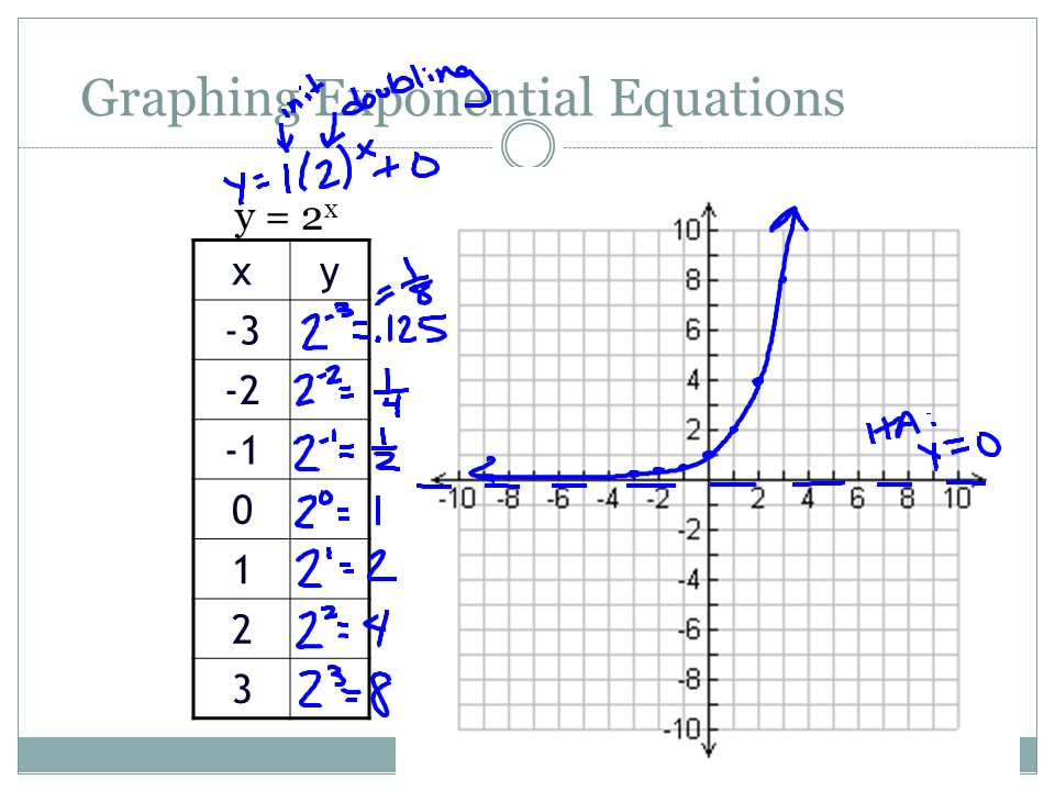 Graphing Exponentials And Logs Ppt Download. 3 Graphing Exponential Equations. Worksheet. Worksheet 3 Graphing Exponential Functions At Mspartners.co