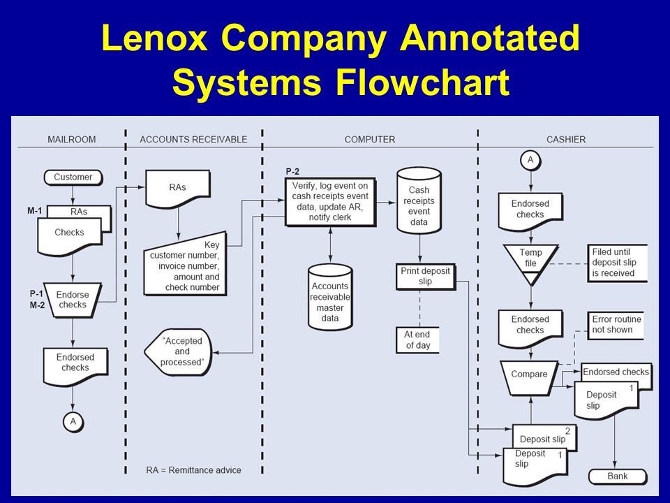 accounting information systems flowchart