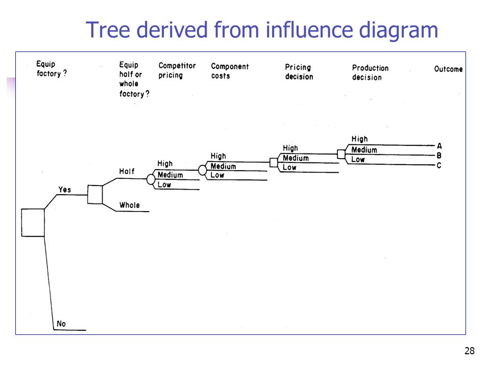 Chapter 6 Decision Trees And Influence Diagrams Ppt Download