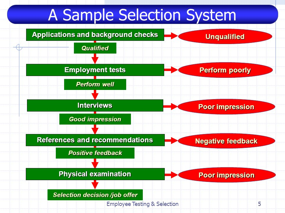 A Sample Selection System
