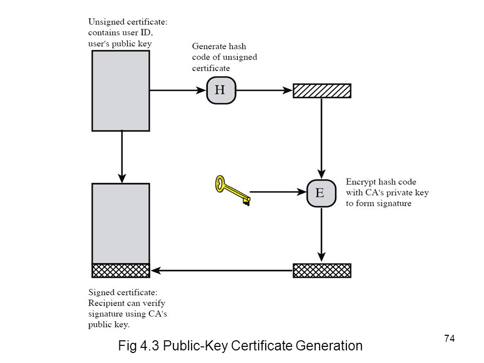 Chapter 3 Public Key Cryptography And Message Authentication Ppt