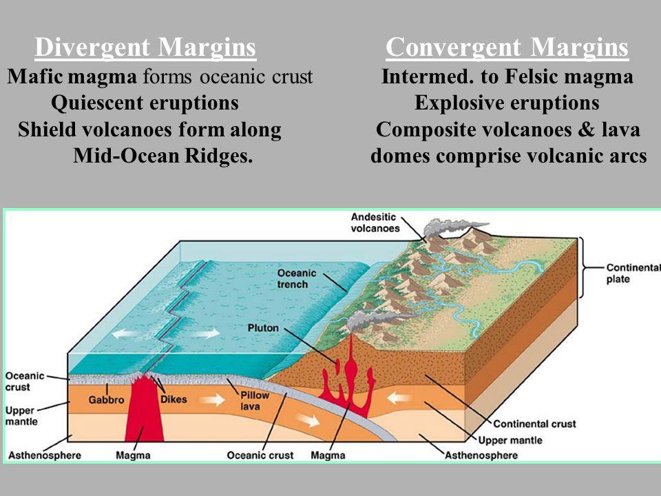 Composite Volcano Diagram Divergent Trusted Wiring Diagram
