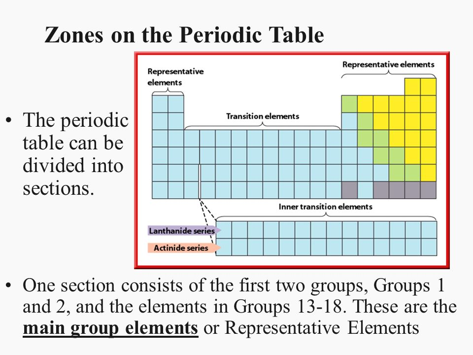 Chapter 17 Properties Of Atoms And The Periodic Table Section 3