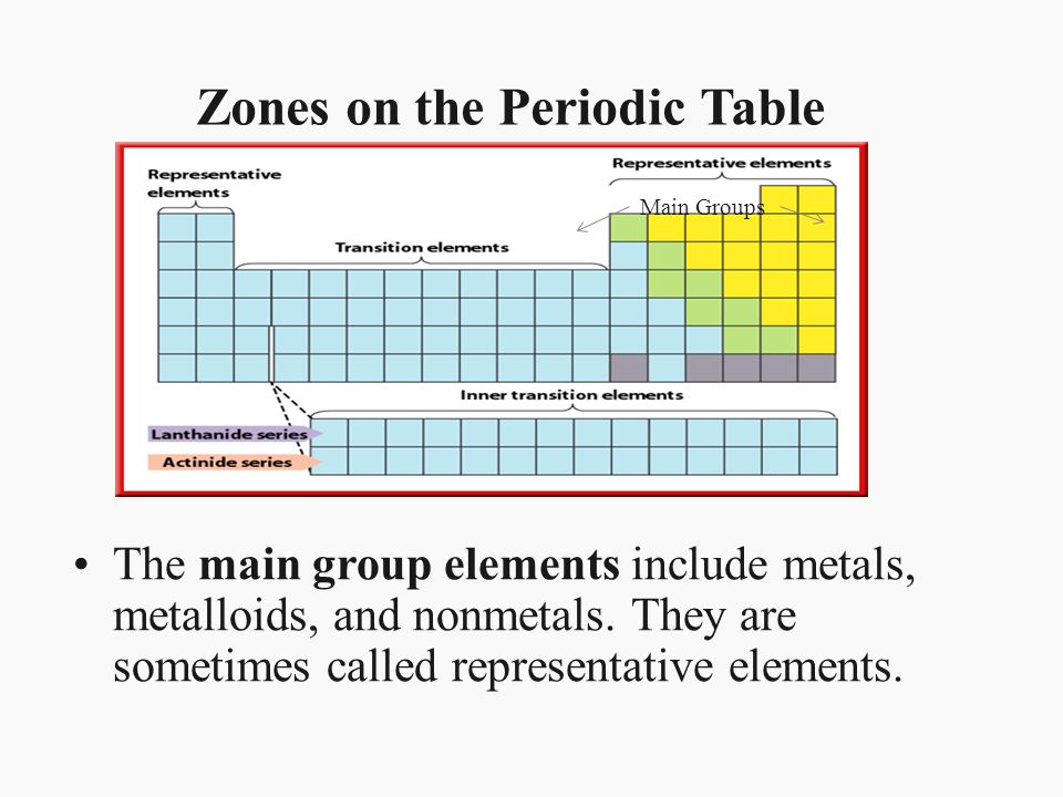 Chapter 17 properties of atoms and the periodic table section 3 zones on the periodic table urtaz Gallery
