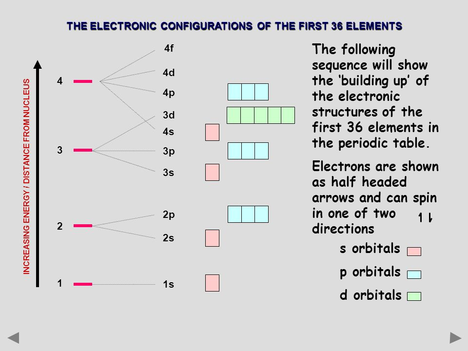 Electronic Configuration Ppt Video Online Download