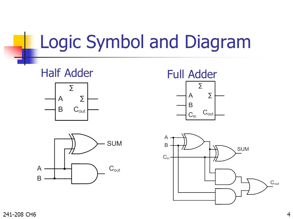 functions of combinational logic by taweesak reungpeerakul ppt rh slideplayer com Sheet Data 74S288 74LS283 Pinout