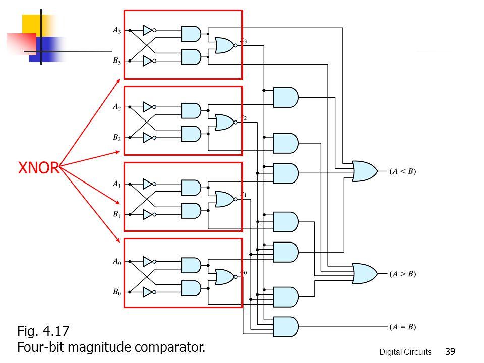 chapter 4 combinational logic 授課教師 張傳育 博士 (chuan yu chang 3-Bit Binary Adder 39 xnor fig