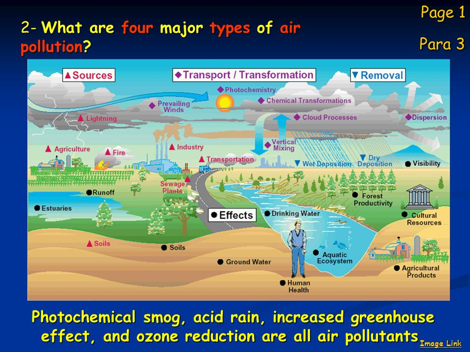 ta11b learn about air pollution use with brishlab es11b ppt download