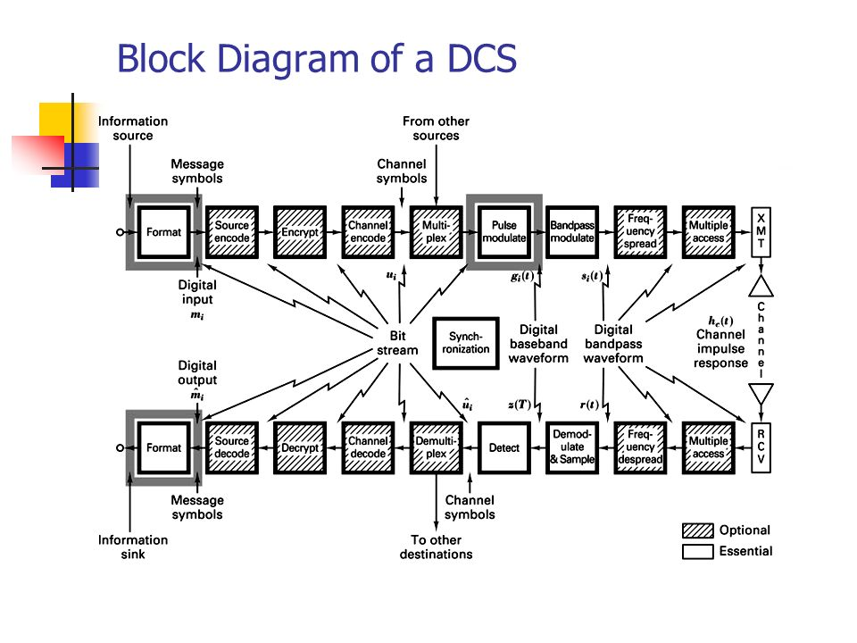 Digital communications ppt video online download digital communications 2 block diagram ccuart Choice Image