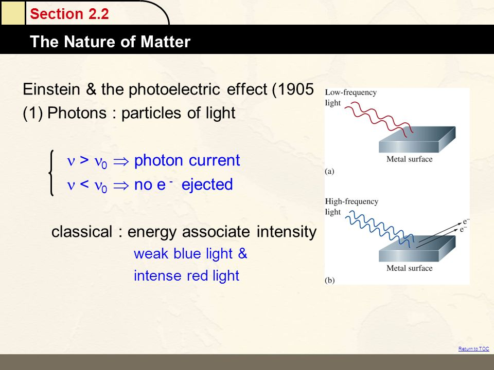Einstein & the photoelectric effect (1905