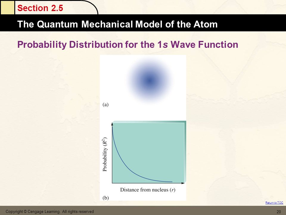 Probability Distribution for the 1s Wave Function
