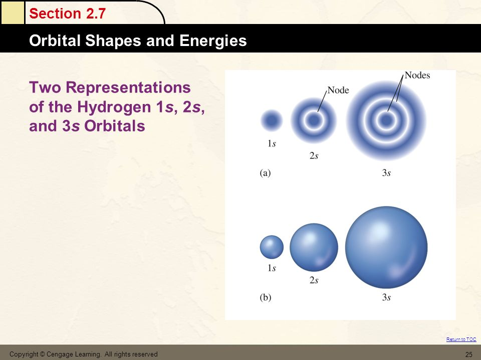 Two Representations of the Hydrogen 1s, 2s, and 3s Orbitals