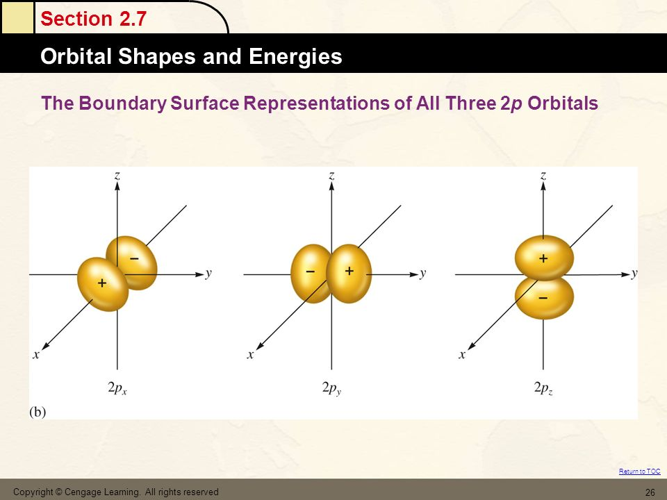 The Boundary Surface Representations of All Three 2p Orbitals