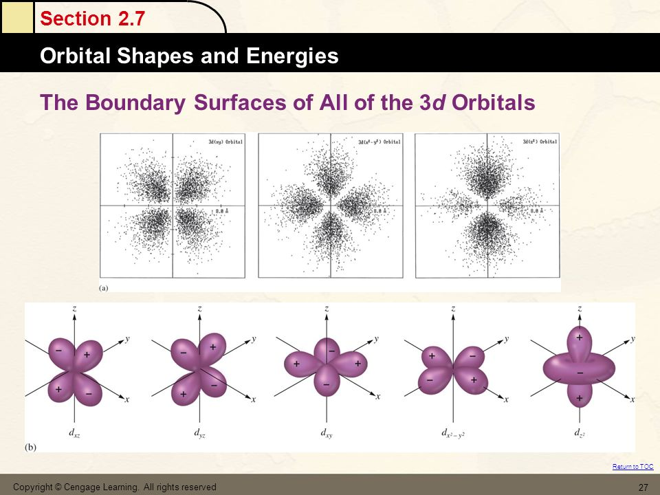 The Boundary Surfaces of All of the 3d Orbitals