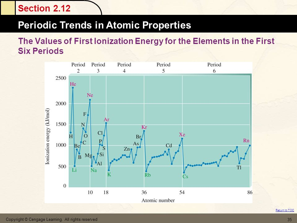 The Values of First Ionization Energy for the Elements in the First Six Periods
