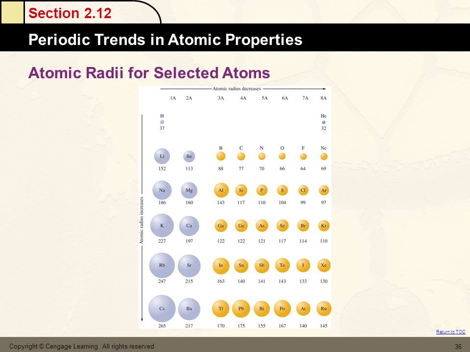 Atomic Radii for Selected Atoms