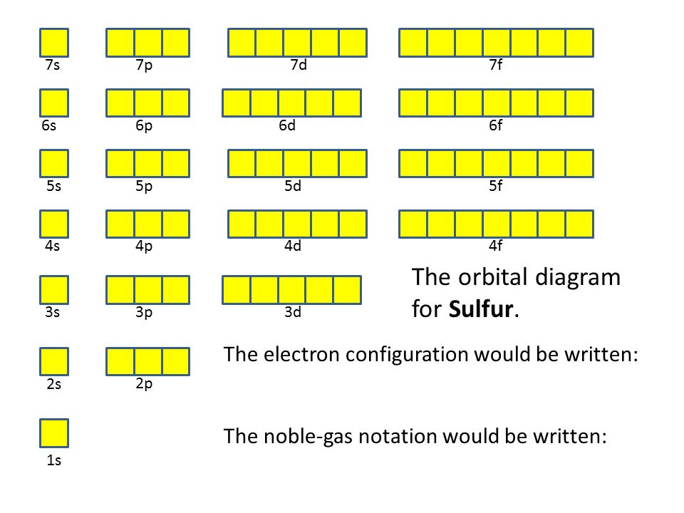 3d Orbital Diagram For Sulfur Electrical Work Wiring Diagram