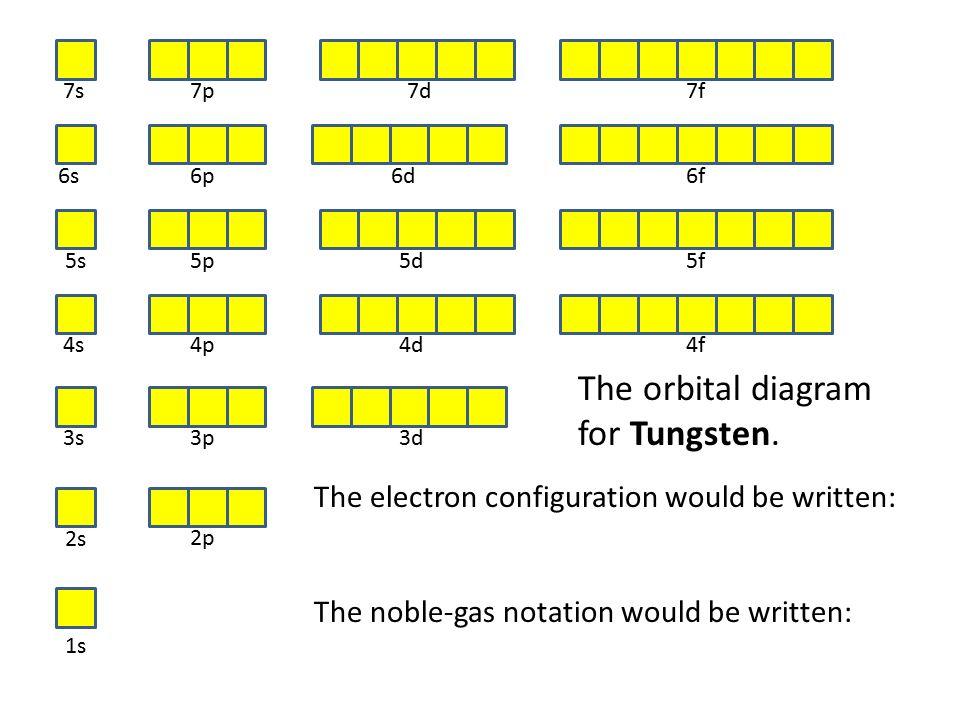 Tungsten Electron Orbital Diagram Block And Schematic Diagrams