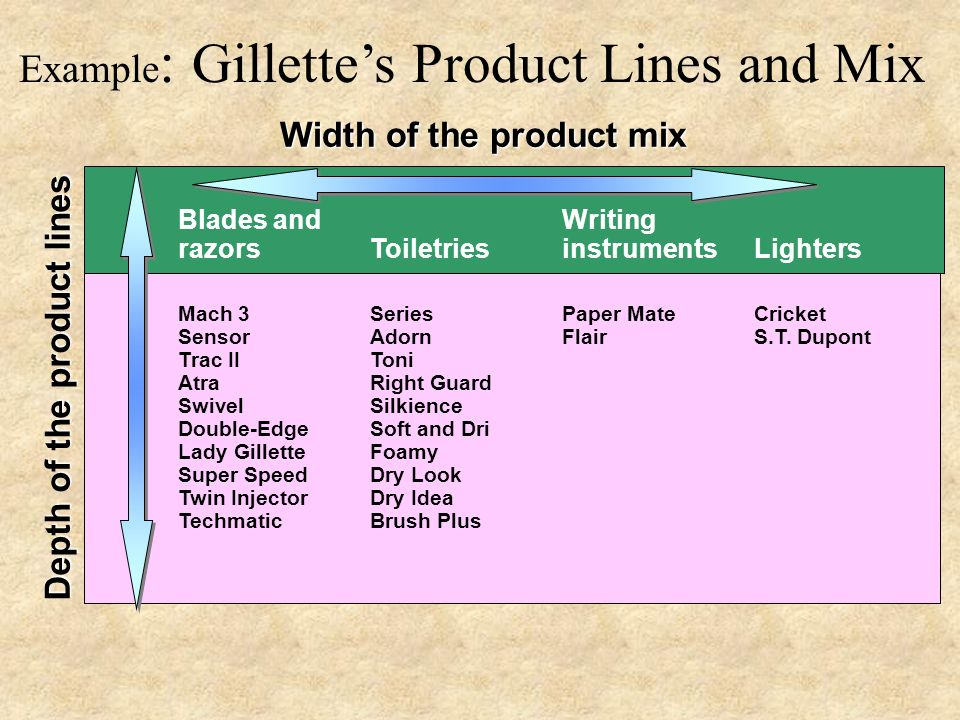 Product mix of hul(best ppt).