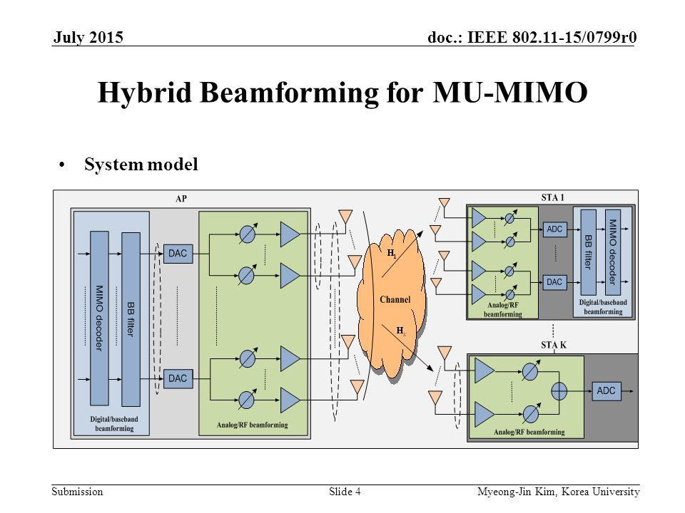 Discussion on MU-MIMO based on Hybrid Beamforming System in ay - ppt