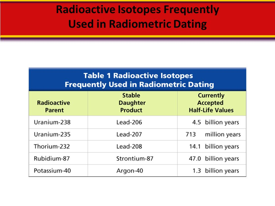 carbon dating radioactive isotopes