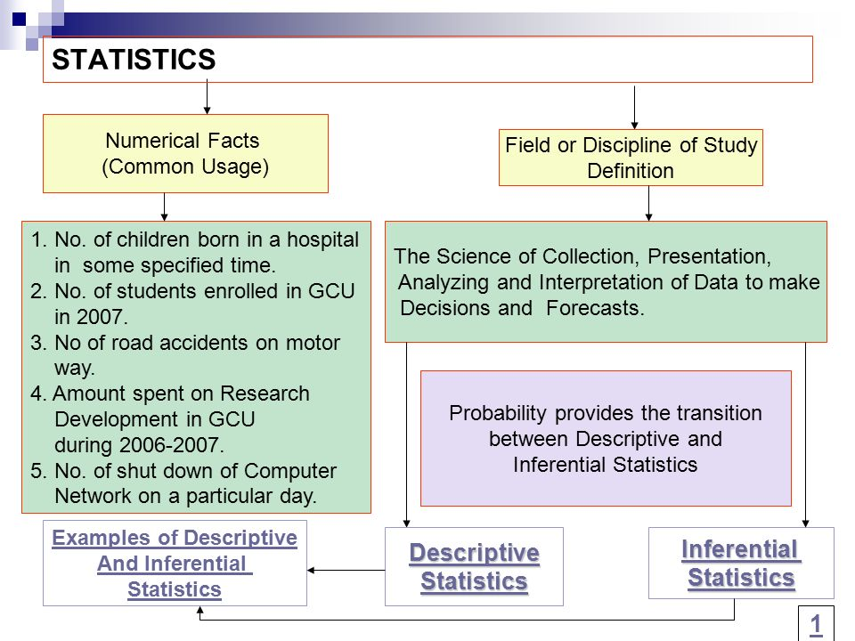 differences between descriptive and inferential statistics Inferences and conclusions from sample surveys, experiments, and observational studies (statistics and probability) distinguish between descriptive and inferential statistics an updated version of this instructional video is available.