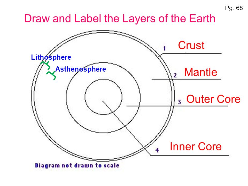 Notes the earth system ppt download draw and label the layers of the earth ccuart Images